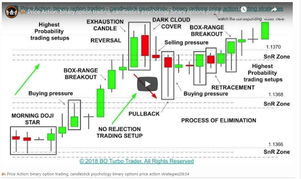 ? Price Action: binary option trading, candlestick psychology binary options price action strategies 38:54