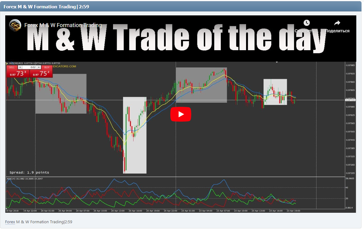 Forex M & W Formation Trading|2:59